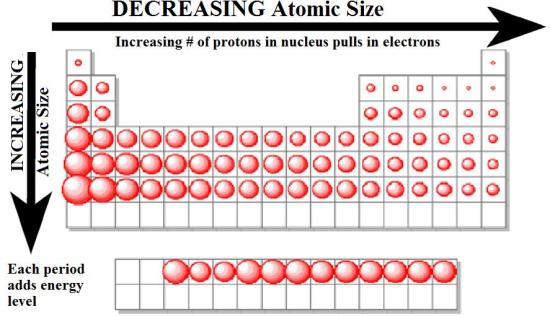 Periodic table trends chemistry urtaz Images